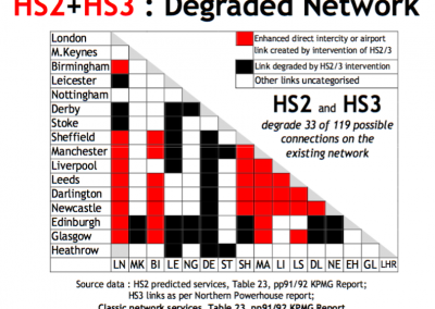 HS2+3 Journey Time Changes