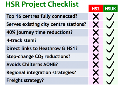 High Speed Rail Checklist. HS2 vs HSUK